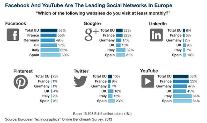 Facebook et Youtube